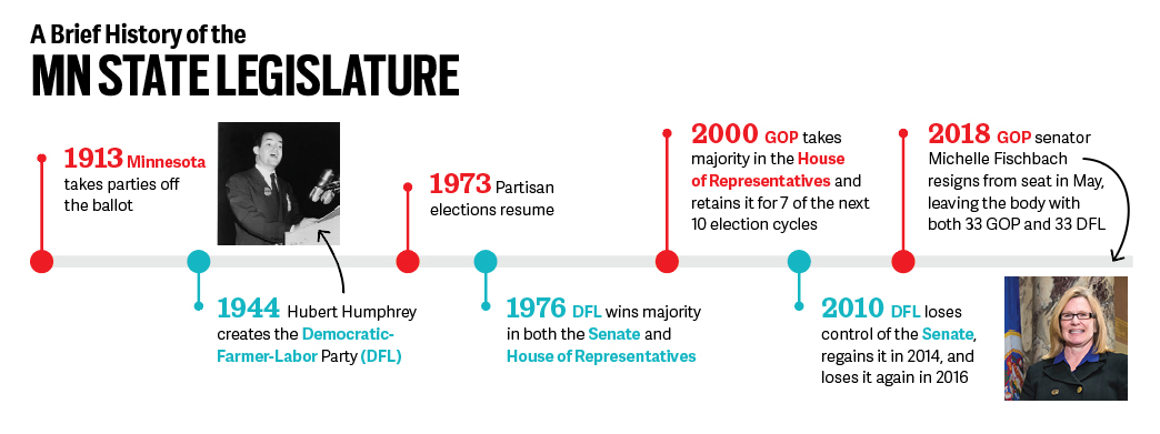A timeline of the MN State Legislature.
