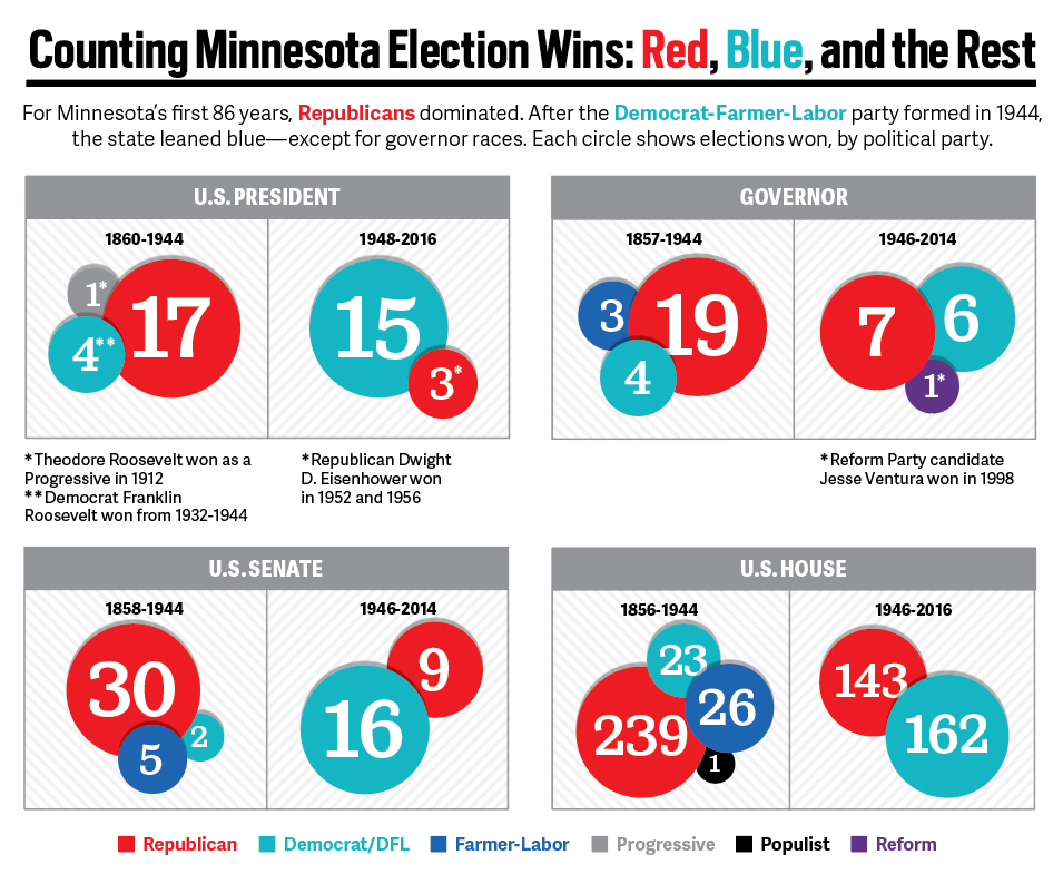 A chart showing how the amount of election wins by party in Minnesota since 1856.