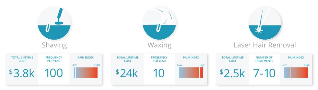 A graph describing total cost of shaving ($3.8K), waxing ($24K), and laser hair removal ($2.5K)